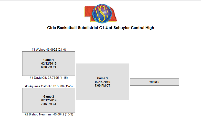 GBB Sub Districts @ Schuyler